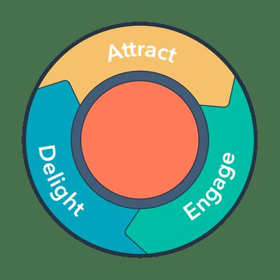 HubSpot-English-Inbound-Methodology-Simple (1)
